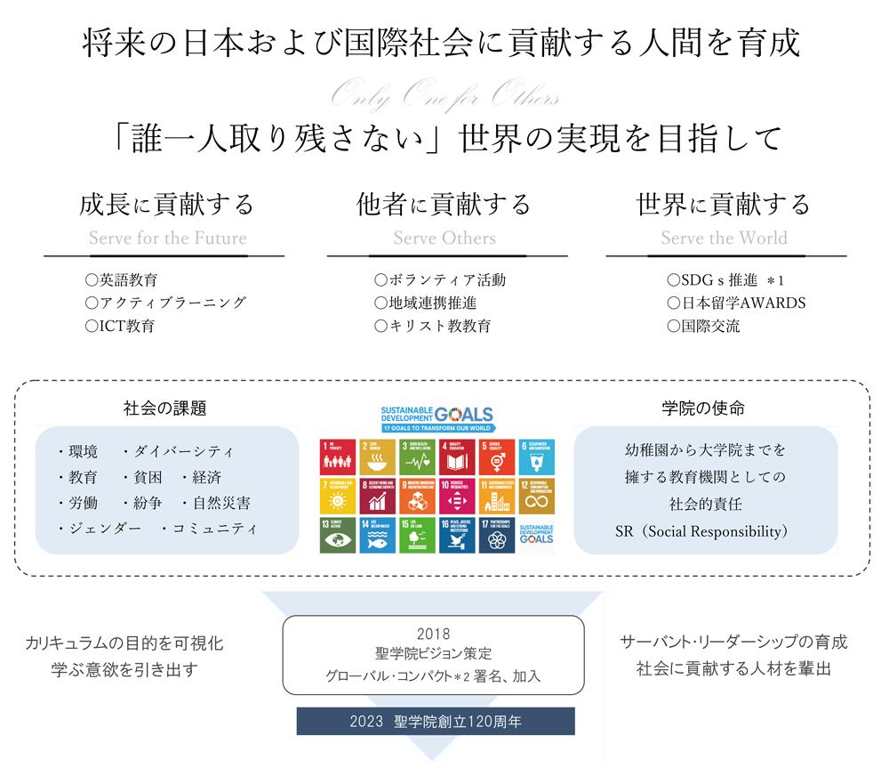 将来の日本および国際社会に貢献する人間を育成